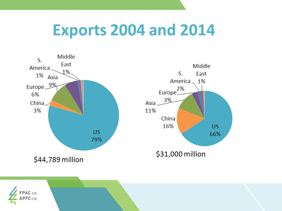 Exports 2004 and 2014