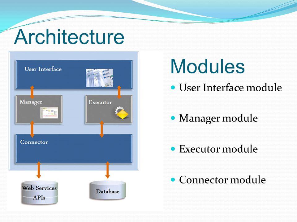 Architecture Modules User Interface module Manager module Executor module Connector module