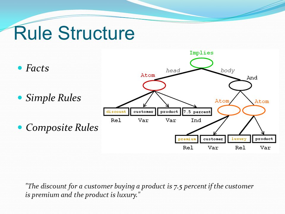 Rule Structure Facts Simple Rules Composite Rules The discount for a customer buying a product is 7.5 percent if the customer is premium and the product is luxury.