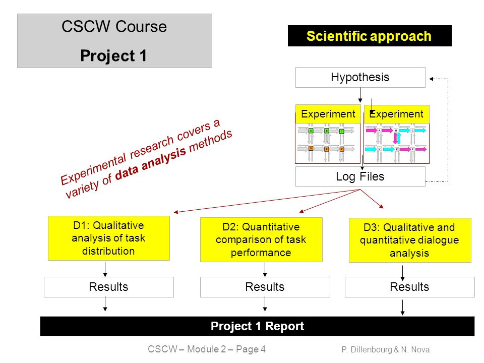 CSCW – Module 2 – Page 5 P.Dillenbourg & N.