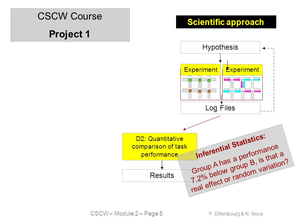 CSCW – Module 2 – Page 6 P.Dillenbourg & N.