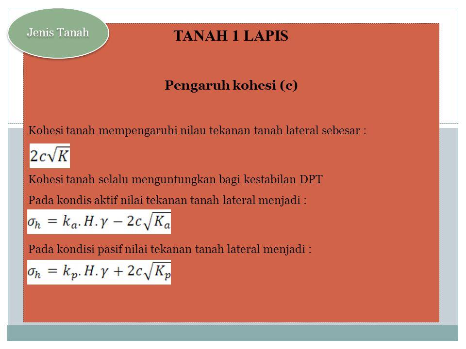 TANAH 1 LAPIS Gambar diagram tekanan tanah lateral Tekanan Tanah Lateral Aktif Jenis Tanah = -= , H, ka