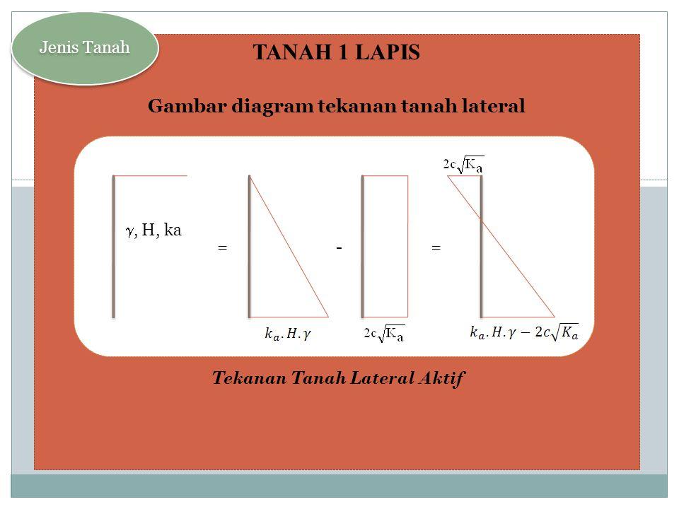 TANAH 1 LAPIS Gambar diagram tekanan tanah lateral DiagramTekanan Tanah Lateral Pasif Jenis Tanah = + = , H, ka