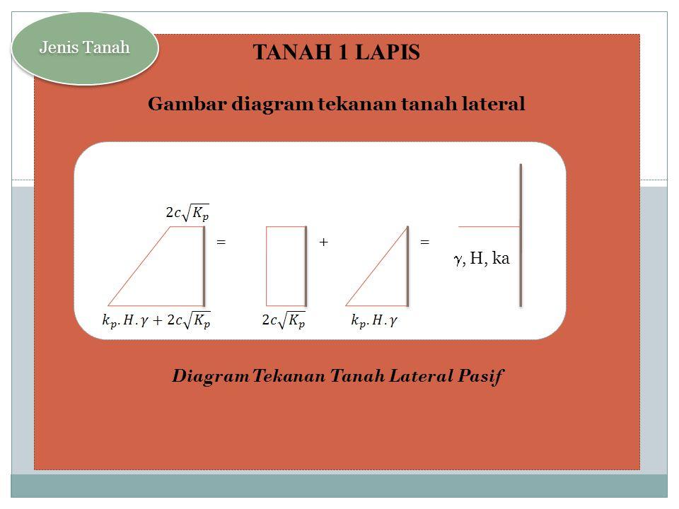 TANAH BERLAPIS Gambar diagram tekanan pada tanah berlapis Jenis Tanah =  1, H1, ka 1  2, H2, ka 2