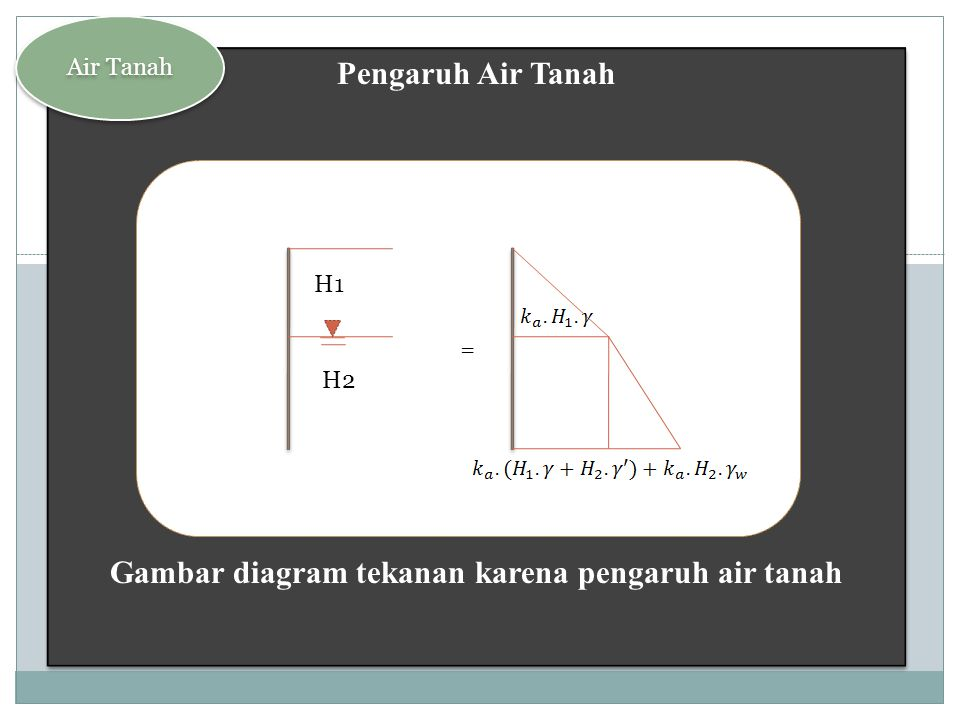 Beban Merata Gambar diagram tekanan karena pengaruh beban merata Beban Merata Gambar diagram tekanan karena pengaruh beban merata Pengaruh Beban = + = , H, Ka q = t/m 2