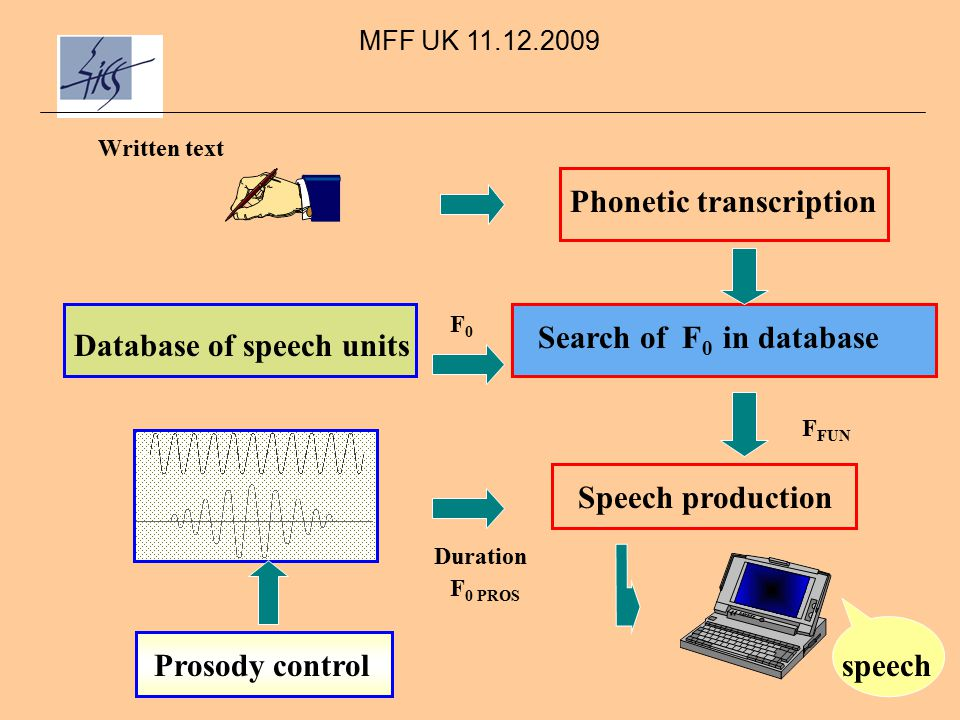 MFF UK 11.12.2009 Phonetic transcription Search of F 0 in database Database of speech units Speech production F FUN F 0 PROS Duration Prosody controlspeech Written text F0F0