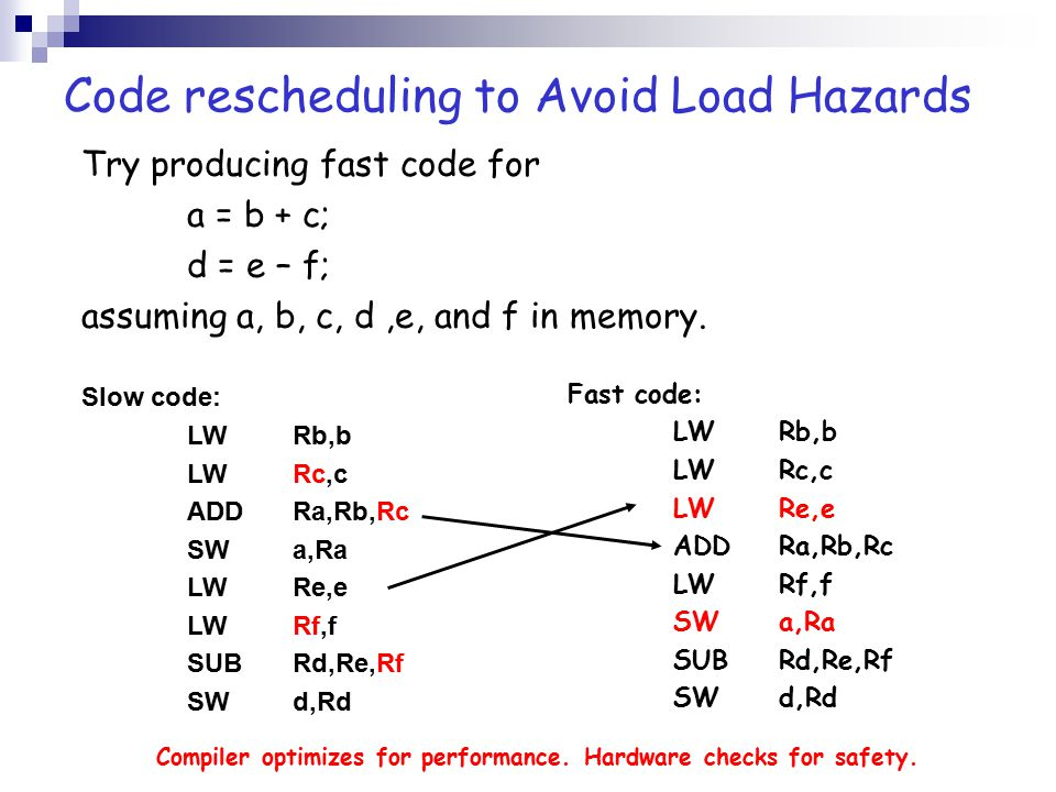 Code rescheduling to Avoid Load Hazards Try producing fast code for a = b + c; d = e – f; assuming a, b, c, d,e, and f in memory. Slow code: LW Rb,b L