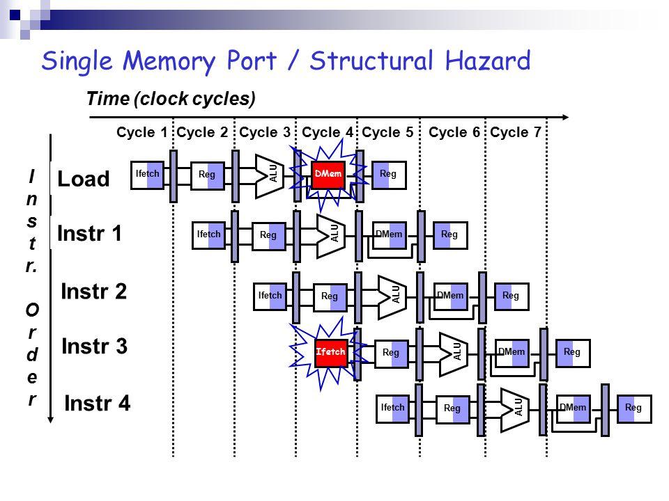 Single Memory Port / Structural Hazard I n s t r.