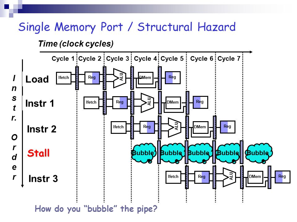 Hardware Solution: Forwarding Time (clock cycles) InstrOrderInstrOrder add r1,r2,r3 sub r4,r1,r3 and r6,r1,r7 or r8,r1,r9 xor r10,r1,r11 Reg ALU DMemIfetch Reg ALU DMemIfetch Reg ALU DMemIfetch Reg ALU DMemIfetch Reg ALU DMemIfetch Reg
