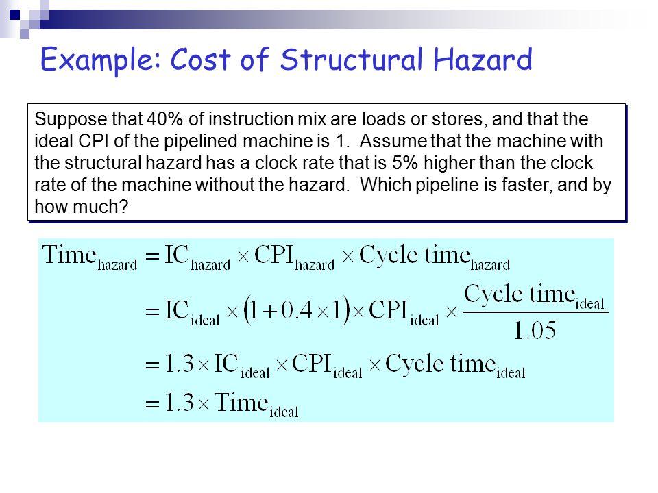 Data Hazards I n s t r.
