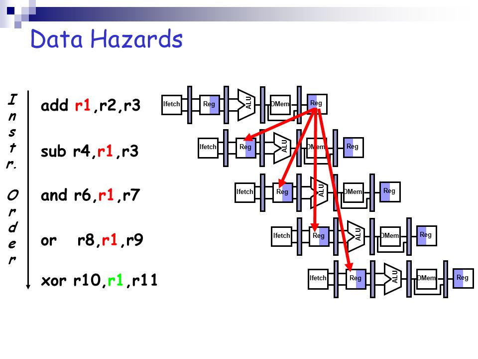 Three Generic Data Hazards True (or Flow) Dependency (Read After Write, or RAW)  A later instruction tries to read operand before earlier instructions write it I: add r1,r2,r3 J: sub r4,r1,r3