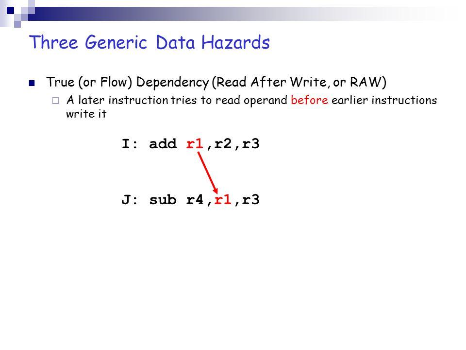Forwarding (from EX/MEM) ALU Data Memory Register File MUX ID/EXEX/MEMMEM/WB MUX