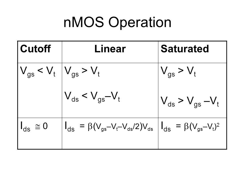 nMOS Operation CutoffLinearSaturated V gs < V t V gs > V t V ds < V gs –V t V gs > V t V ds > V gs –V t I ds  0 I ds =  ( V gs –V t –V ds /2 ) V ds