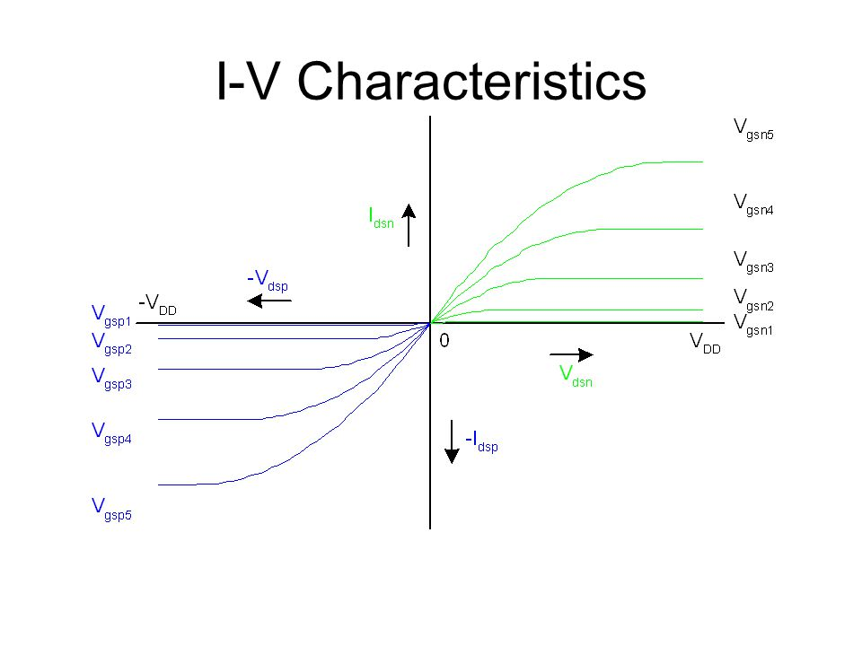 I-V Characteristics