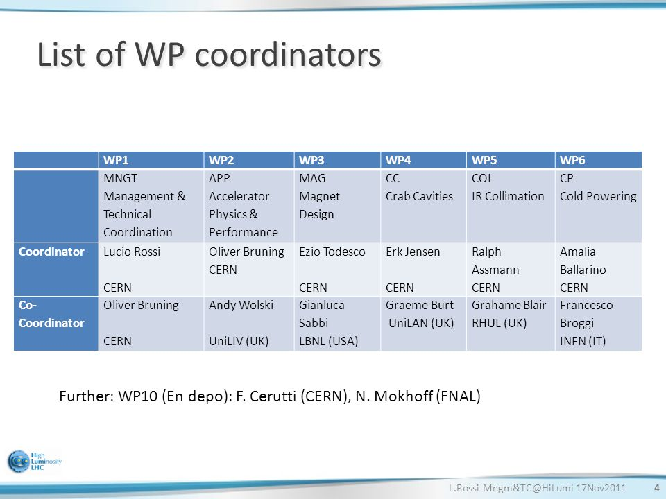 L.Rossi-Mngm&TC@HiLumi 17Nov20114 List of WP coordinators WP1WP2WP3WP4WP5WP6 MNGT Management & Technical Coordination APP Accelerator Physics & Performance MAG Magnet Design CC Crab Cavities COL IR Collimation CP Cold Powering Coordinator Lucio Rossi CERN Oliver Bruning CERN Ezio Todesco CERN Erk Jensen CERN Ralph Assmann CERN Amalia Ballarino CERN Co- Coordinator Oliver Bruning CERN Andy Wolski UniLIV (UK) Gianluca Sabbi LBNL (USA) Graeme Burt UniLAN (UK) Grahame Blair RHUL (UK) Francesco Broggi INFN (IT) Further: WP10 (En depo): F.