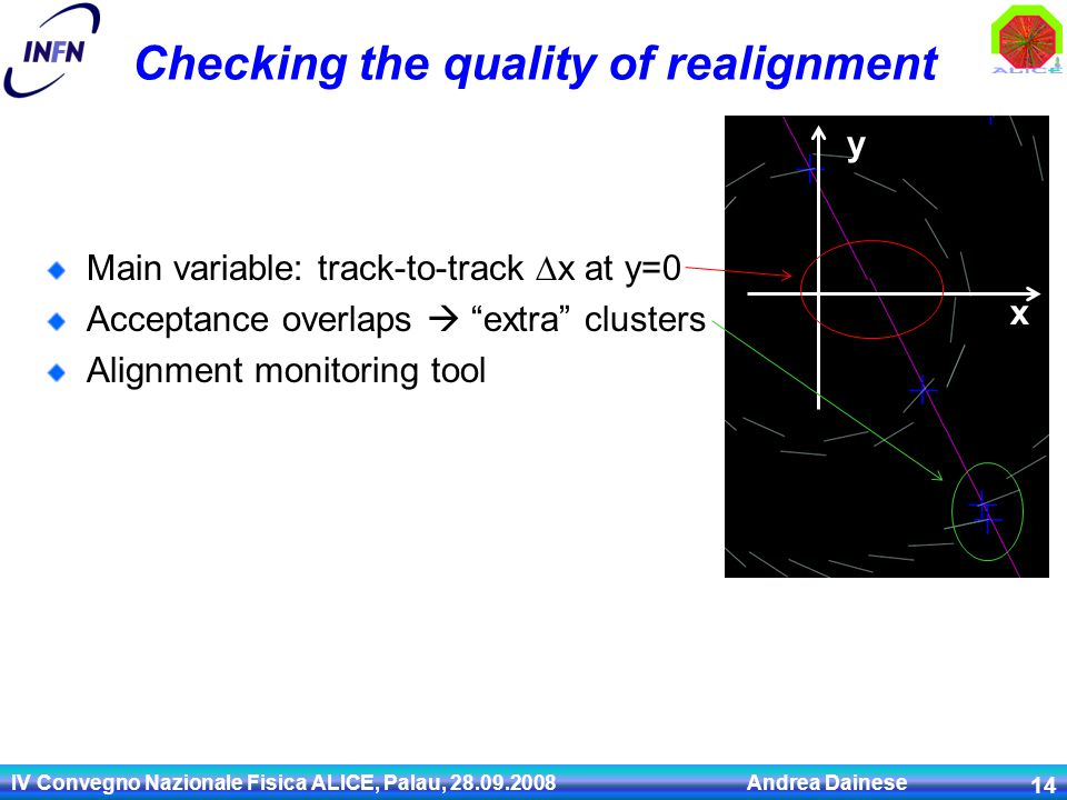 IV Convegno Nazionale Fisica ALICE, Palau, 28.09.2008 Andrea Dainese 14 Checking the quality of realignment Main variable: track-to-track  x at y=0 A