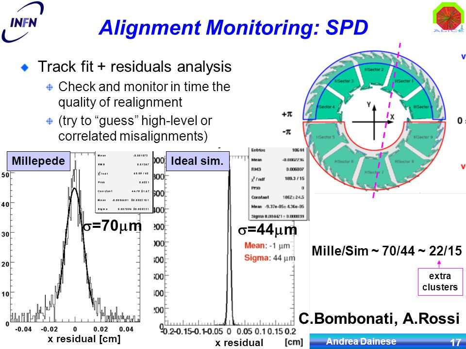 IV Convegno Nazionale Fisica ALICE, Palau, 28.09.2008 Andrea Dainese 17 Alignment Monitoring: SPD Track fit + residuals analysis Check and monitor in time the quality of realignment (try to guess high-level or correlated misalignments) MillepedeIdeal sim.
