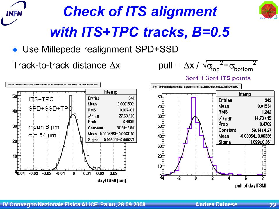IV Convegno Nazionale Fisica ALICE, Palau, 28.09.2008 Andrea Dainese 22 Check of ITS alignment with ITS+TPC tracks, B=0.5 Use Millepede realignment SP