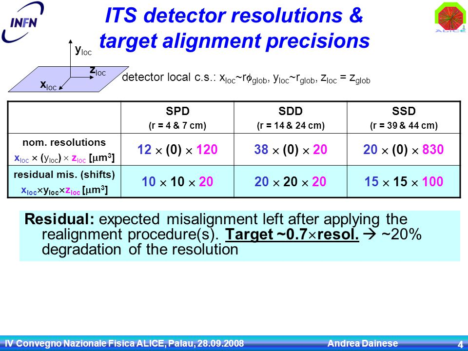 IV Convegno Nazionale Fisica ALICE, Palau, 28.09.2008 Andrea Dainese 4 ITS detector resolutions & target alignment precisions Residual: expected misal