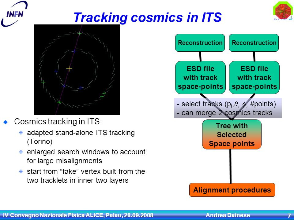 IV Convegno Nazionale Fisica ALICE, Palau, 28.09.2008 Andrea Dainese 7 Tracking cosmics in ITS Cosmics tracking in ITS: adapted stand-alone ITS tracki