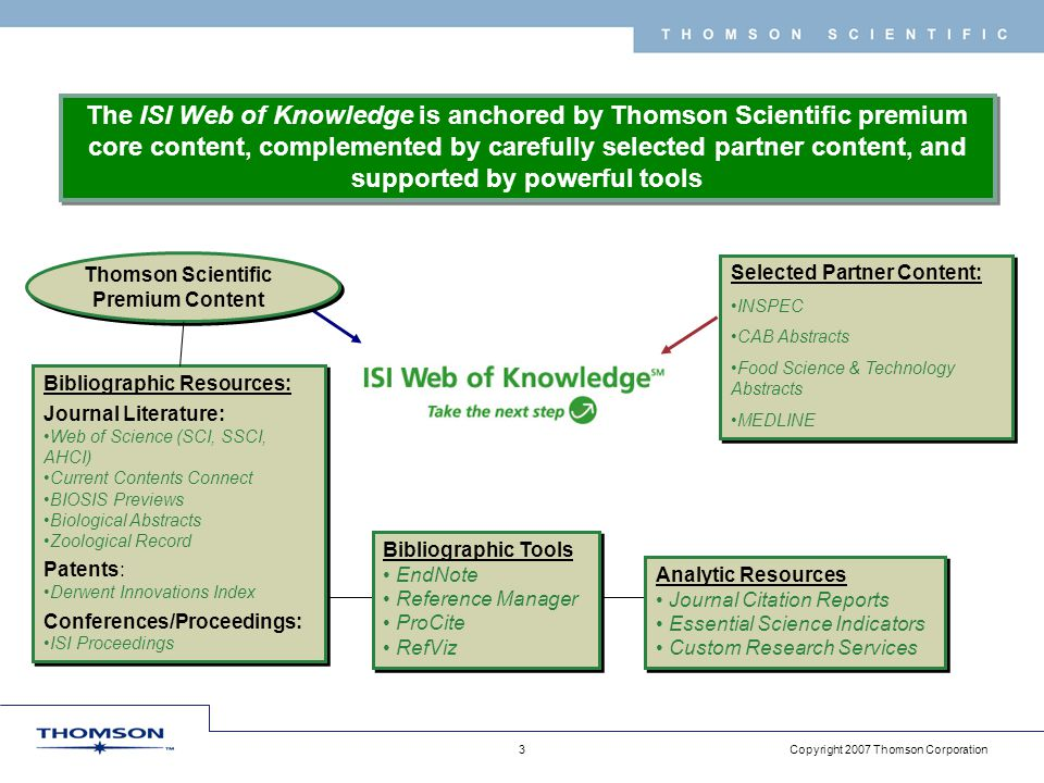 Copyright 2007 Thomson Corporation 3 T H O M S O N S C I E N T I F I C The ISI Web of Knowledge is anchored by Thomson Scientific premium core content, complemented by carefully selected partner content, and supported by powerful tools Thomson Scientific Premium Content Bibliographic Resources: Journal Literature: Web of Science (SCI, SSCI, AHCI) Current Contents Connect BIOSIS Previews Biological Abstracts Zoological Record Patents: Derwent Innovations Index Conferences/Proceedings: ISI Proceedings Bibliographic Resources: Journal Literature: Web of Science (SCI, SSCI, AHCI) Current Contents Connect BIOSIS Previews Biological Abstracts Zoological Record Patents: Derwent Innovations Index Conferences/Proceedings: ISI Proceedings Bibliographic Tools EndNote Reference Manager ProCite RefViz Bibliographic Tools EndNote Reference Manager ProCite RefViz Analytic Resources Journal Citation Reports Essential Science Indicators Custom Research Services Analytic Resources Journal Citation Reports Essential Science Indicators Custom Research Services Selected Partner Content: INSPEC CAB Abstracts Food Science & Technology Abstracts MEDLINE Selected Partner Content: INSPEC CAB Abstracts Food Science & Technology Abstracts MEDLINE