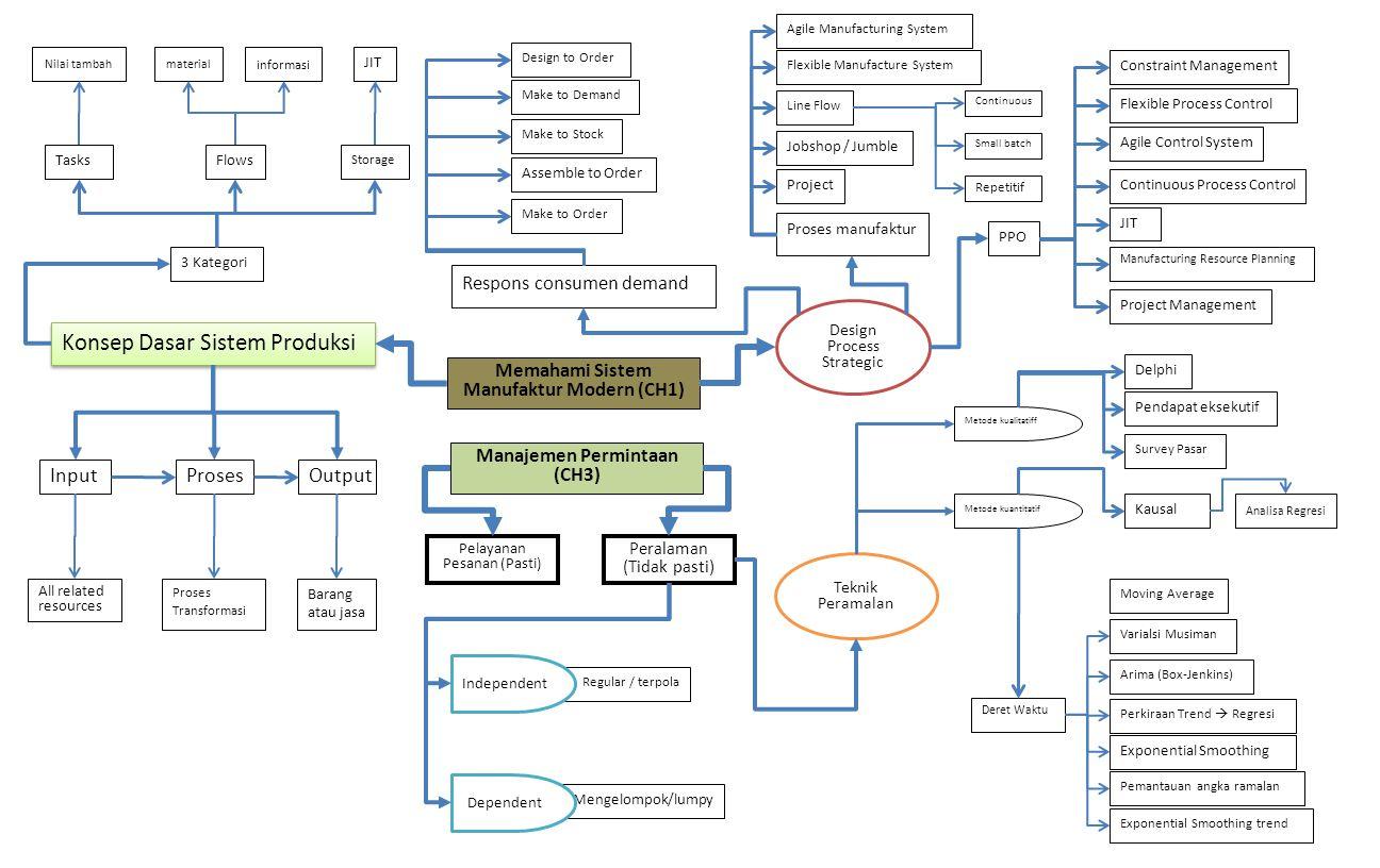 Memahami Sistem Manufaktur Modern (CH1) Manajemen Permintaan (CH3) Design Process Strategic Konsep Dasar Sistem Produksi Teknik Peramalan Peralaman (Tidak pasti) Pelayanan Pesanan (Pasti) InputProses Storage Tasks Respons consumen demand Flows 3 Kategori Make to Order Assemble to Order Make to Stock Make to Demand Design to Order Proses manufaktur PPO Metode kualitatiff Project Jobshop / Jumble Line Flow Flexible Manufacture System Agile Manufacturing System JIT Continuous Process Control Agile Control System Flexible Process Control Constraint Management Pendapat eksekutif Delphi Survey Pasar Analisa Regresi Proses Transformasi Barang atau jasa Kausal Arima (Box-Jenkins) Perkiraan Trend  Regresi Varialsi Musiman Exponential Smoothing trend Pemantauan angka ramalan Exponential Smoothing Moving Average Deret Waktu Regular / terpola Mengelompok/lumpy All related resources Metode kuantitatif Independent Dependent Continuous Small batch Repetitif Project Management Manufacturing Resource Planning Output Nilai tambahmaterial informasi JIT