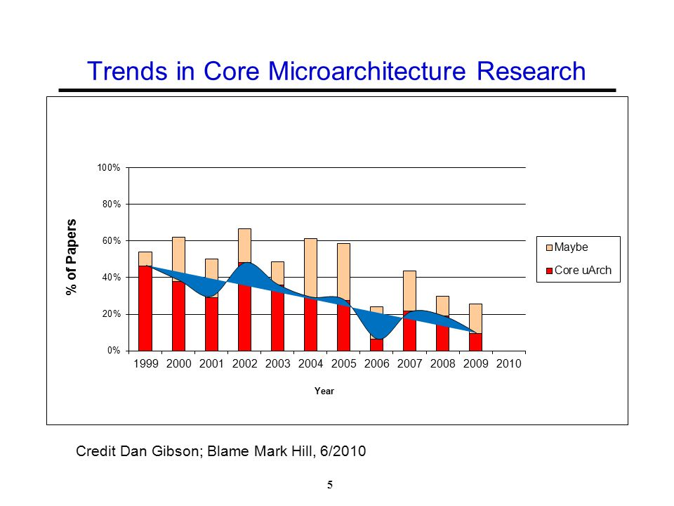 Trends in Core Microarchitecture Research 5 Credit Dan Gibson; Blame Mark Hill, 6/2010