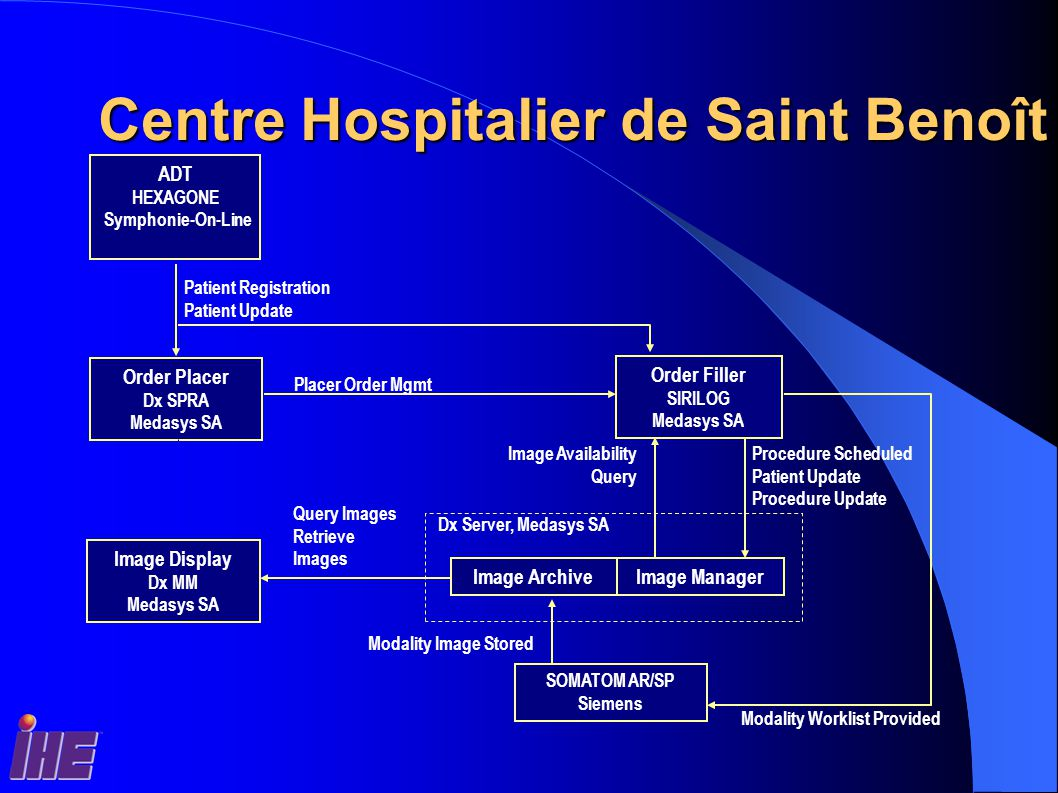 Centre Hospitalier de Saint Benoît ADT HEXAGONE Symphonie-On-Line Order Placer Dx SPRA Medasys SA Order Filler SIRILOG Medasys SA Patient Registration Patient Update Placer Order Mgmt Image ArchiveImage Manager Procedure Scheduled Patient Update Procedure Update SOMATOM AR/SP Siemens Image Display Dx MM Medasys SA Image Availability Query Query Images Retrieve Images Dx Server, Medasys SA Modality Worklist Provided Modality Image Stored