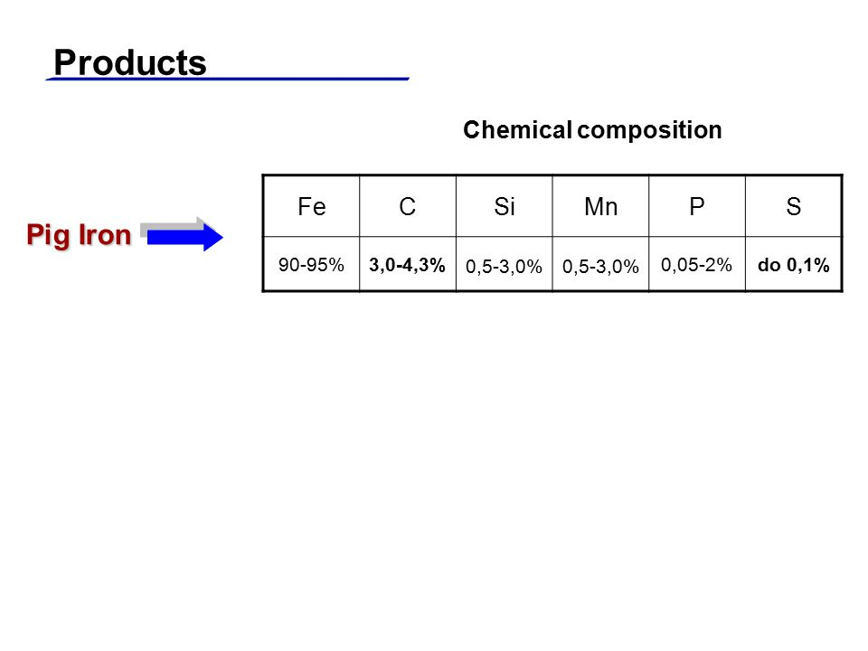 Products Pig Iron FeCSiMnPS 90-95%3,0-4,3% 0,5-3,0% 0,05-2%do 0,1% Chemical composition