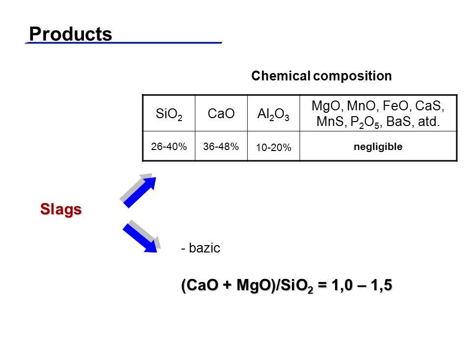 Slags SiO 2 CaOAl 2 O 3 MgO, MnO, FeO, CaS, MnS, P 2 O 5, BaS, atd. 26-40%36-48% 10-20% negligible Chemical composition - bazic (CaO + MgO)/SiO 2 = 1,