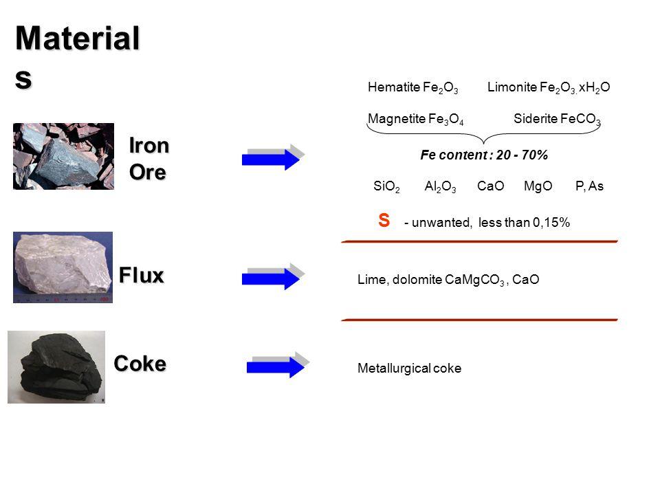 Material s Hematite Fe 2 O 3 Magnetite Fe 3 O 4 Limonite Fe 2 O 3. xH 2 O Siderite FeCO 3 IronOre Fe content : 20 - 70% SiO 2 Al 2 O 3 CaOMgO S - unwa