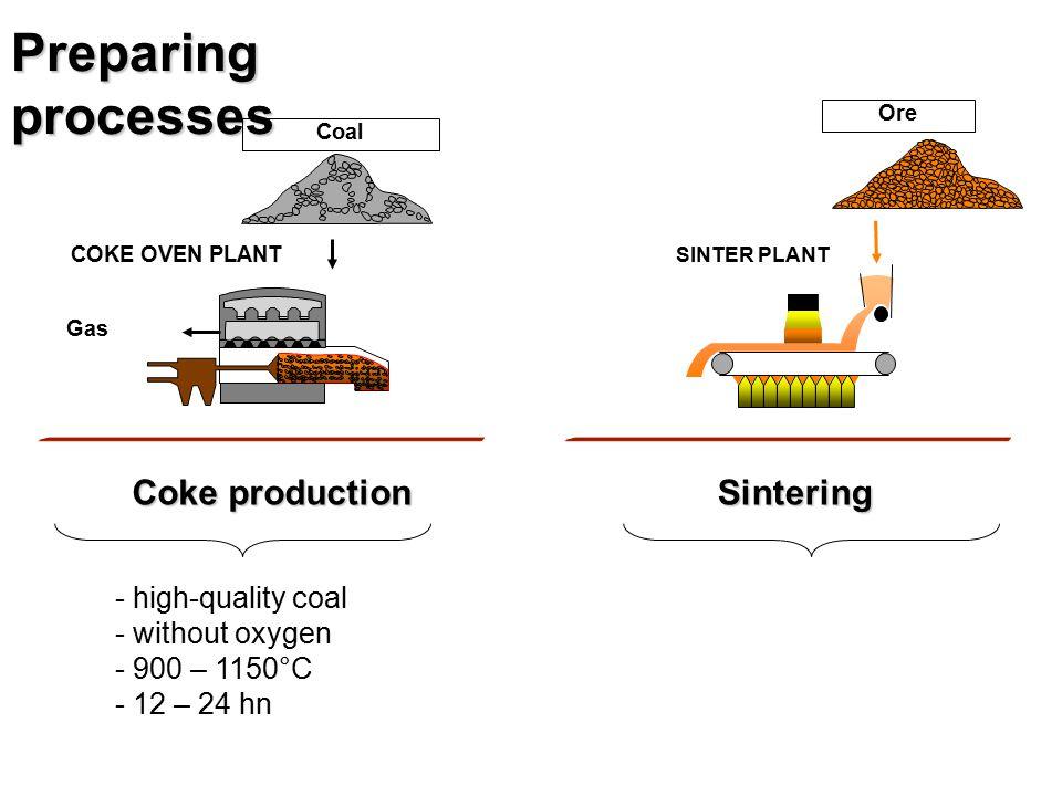 Preparing processes Ore SINTER PLANT Sintering Coal COKE OVEN PLANT Gas Coke production - high-quality coal - without oxygen - 900 – 1150°C - 12 – 24