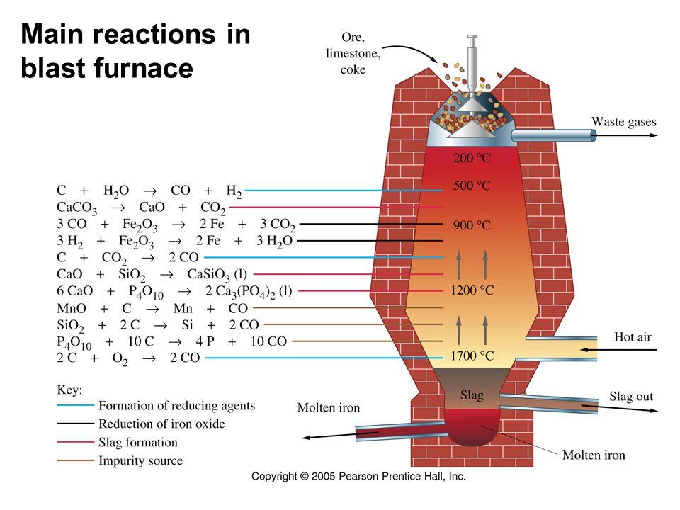 Main reactions in blast furnace