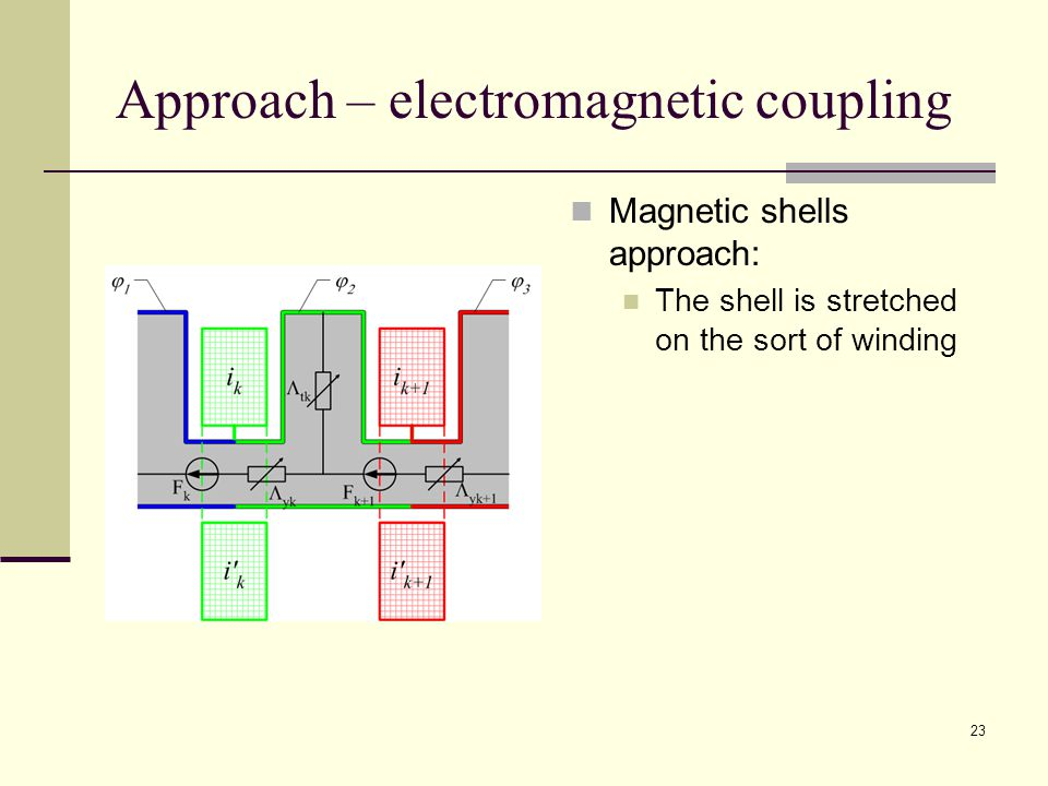 23 Approach – electromagnetic coupling Magnetic shells approach: The shell is stretched on the sort of winding