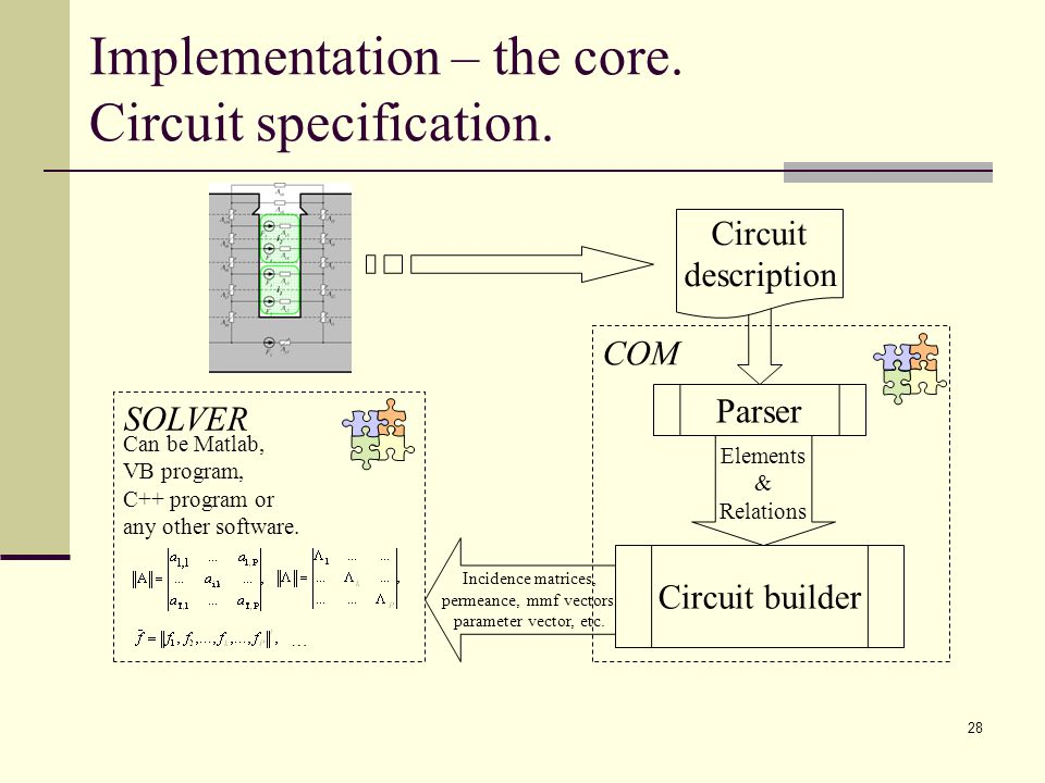28 Implementation – the core. Circuit specification.