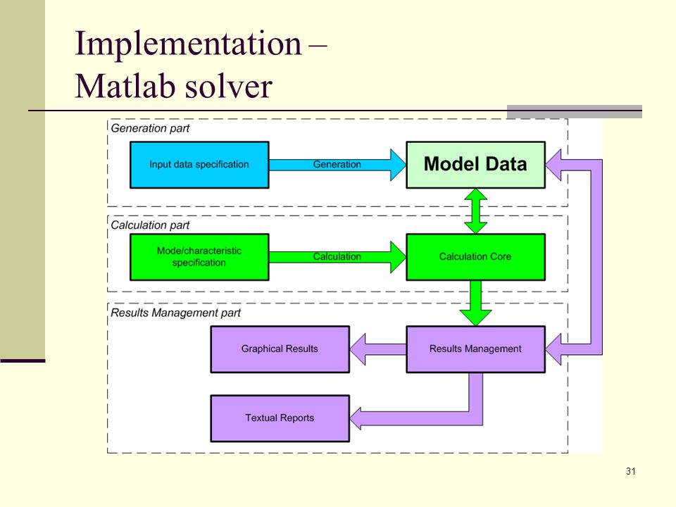 31 Implementation – Matlab solver