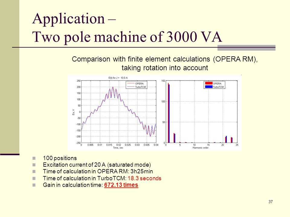 37 Application – Two pole machine of 3000 VA 100 positions Excitation current of 20 A (saturated mode) Time of calculation in OPERA RM: 3h25min Time of calculation in TurboTCM: 18.3 seconds Gain in calculation time: 672.13 times Comparison with finite element calculations (OPERA RM), taking rotation into account