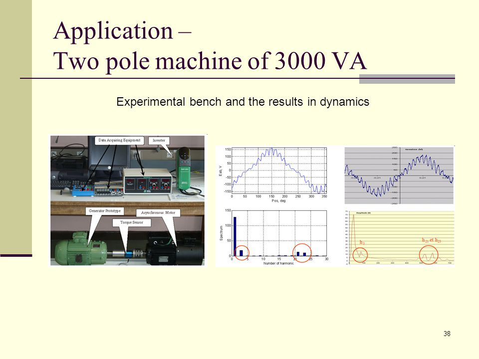 38 Application – Two pole machine of 3000 VA Experimental bench and the results in dynamics