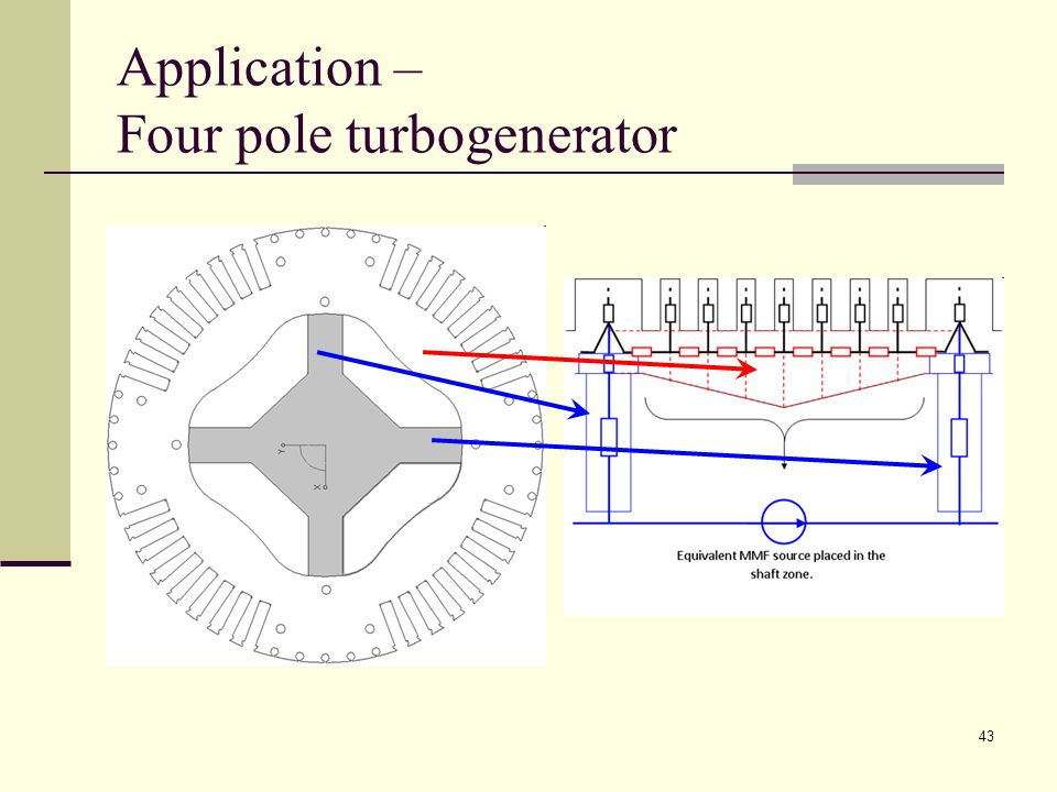 43 Application – Four pole turbogenerator