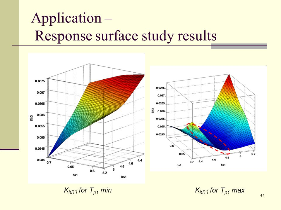 47 Application – Response surface study results K hB3 for T p1 minK hB3 for T p1 max
