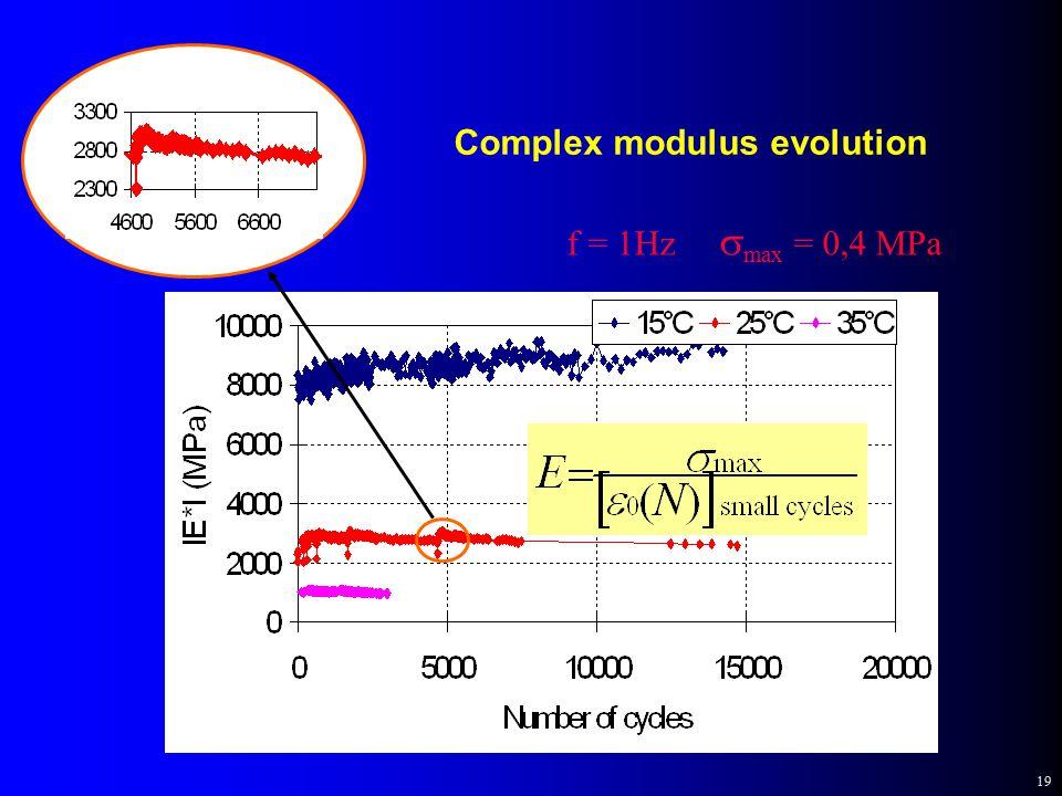 19 Complex modulus evolution f = 1Hz  max = 0,4 MPa