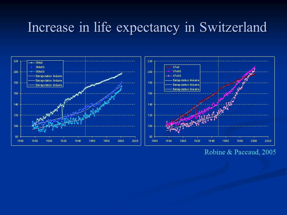 Increase in life expectancy in Switzerland Robine & Paccaud, 2005