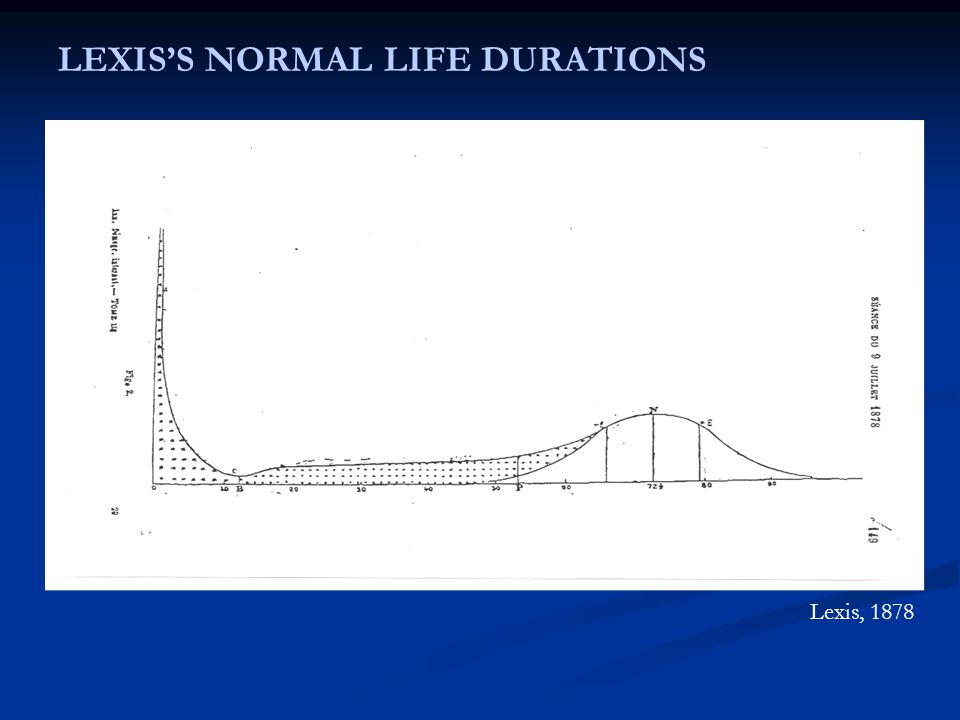 LEXIS'S NORMAL LIFE DURATIONS Lexis, 1878