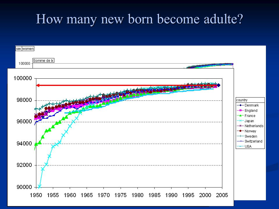 How many new born become adulte?