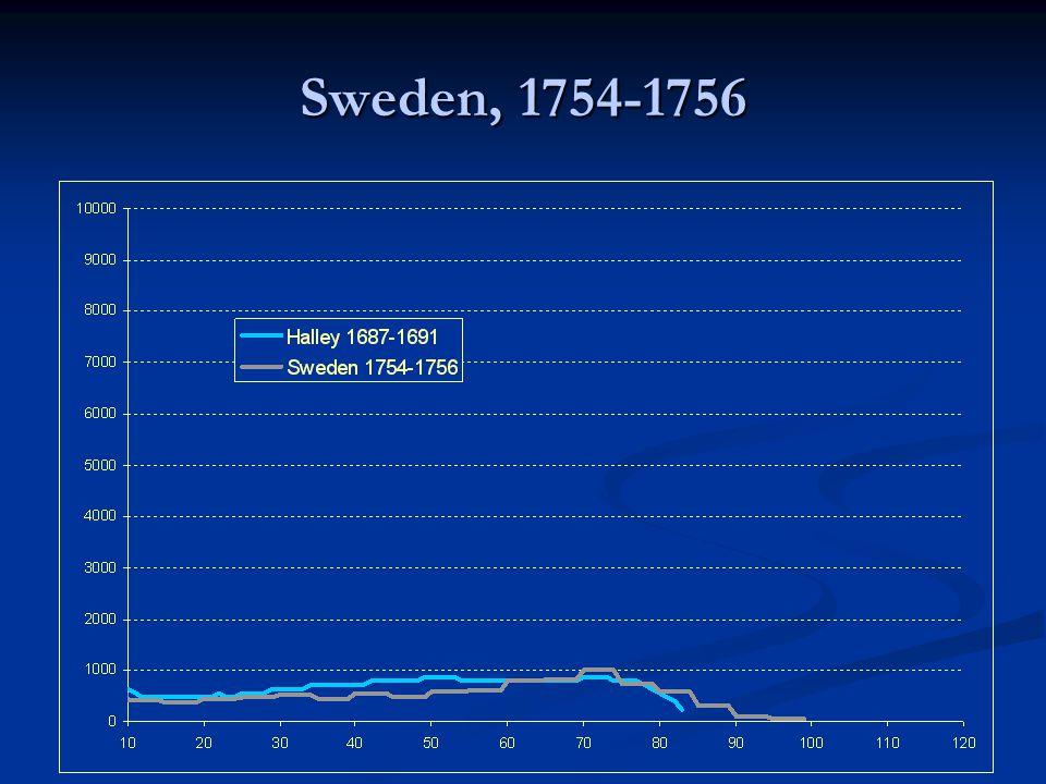 Sweden, 1754-1756