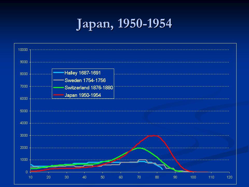 Japan, 1950-1954