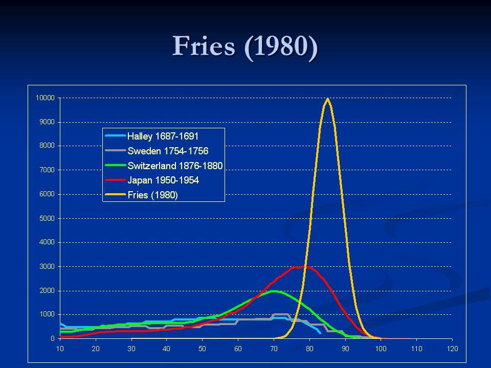 Fries (1980)