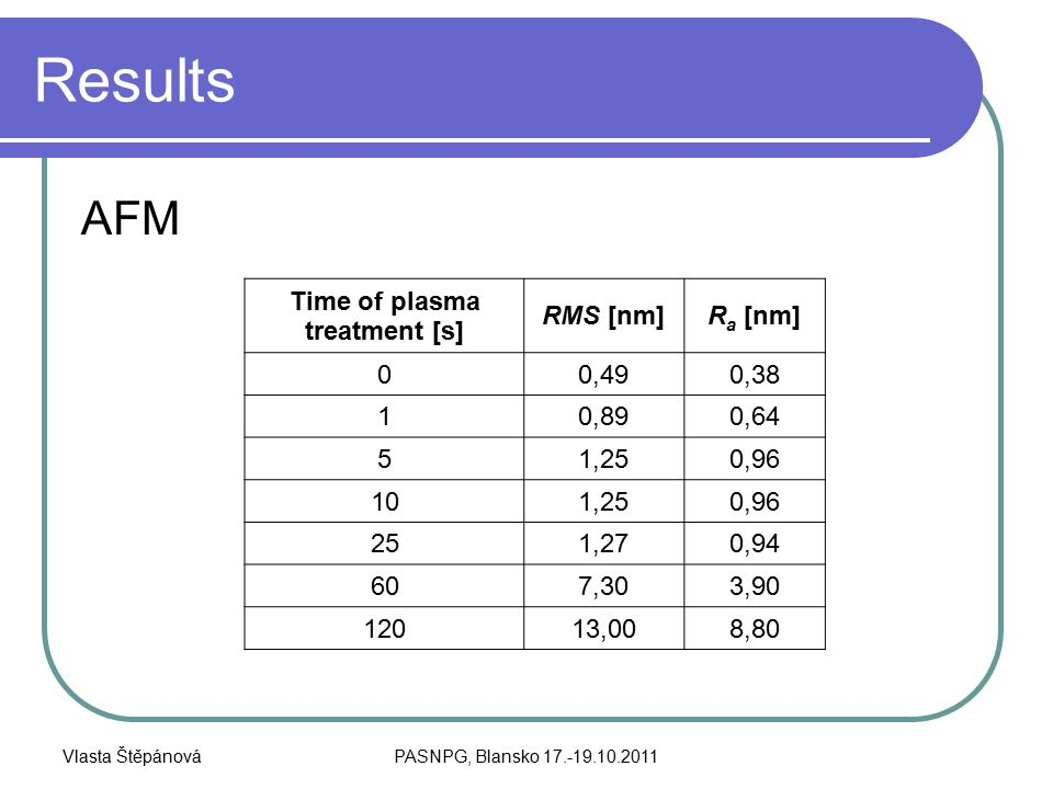Vlasta ŠtěpánováPASNPG, Blansko 17.-19.10.2011 Results AFM Time of plasma treatment [s] RMS [nm]R a [nm] 00,490,38 10,890,64 51,250,96 101,250,96 251,270,94 607,303,90 12013,008,80