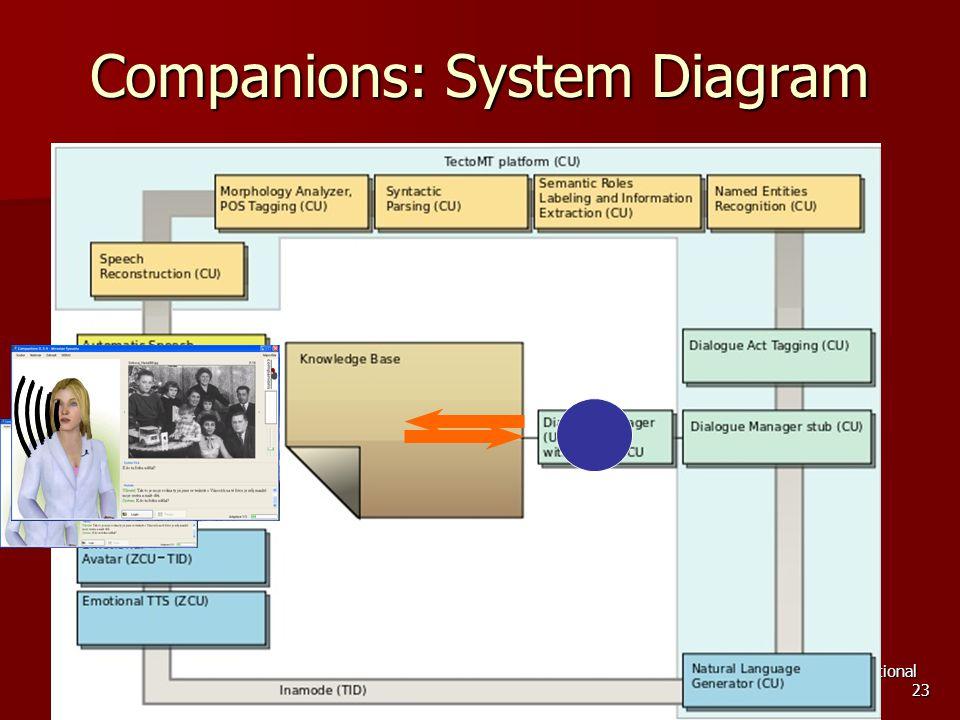 Jan 31, 2011, ÚFAL MFF UK Center for Computational Linguistics (LC536) 23 Companions: System Diagram