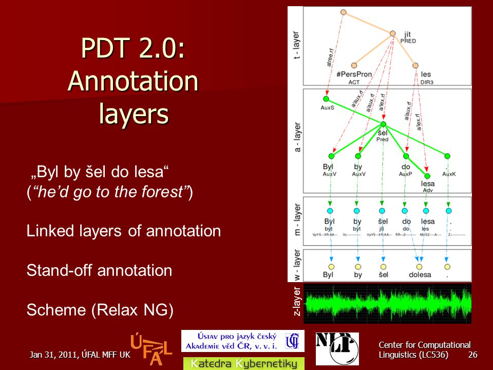 "Jan 31, 2011, ÚFAL MFF UK Center for Computational Linguistics (LC536) 26 PDT 2.0: Annotation layers ""Byl by šel do lesa ( he'd go to the forest ) Linked layers of annotation Stand-off annotation Scheme (Relax NG) z-layer"